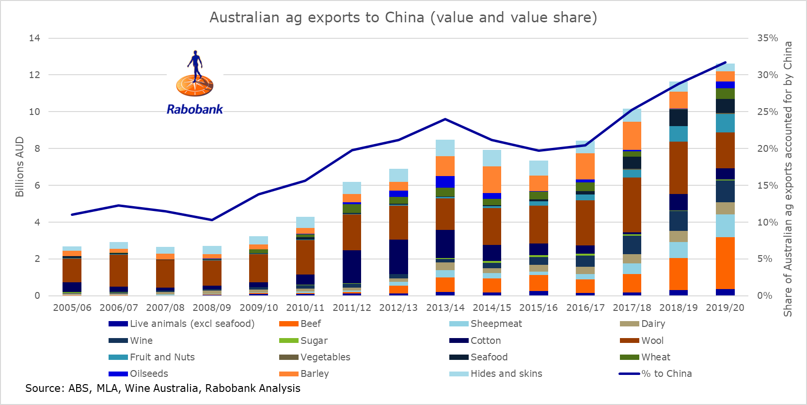 Australian ag exports to China (key commodities)